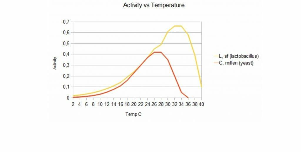optimal yeast temperature